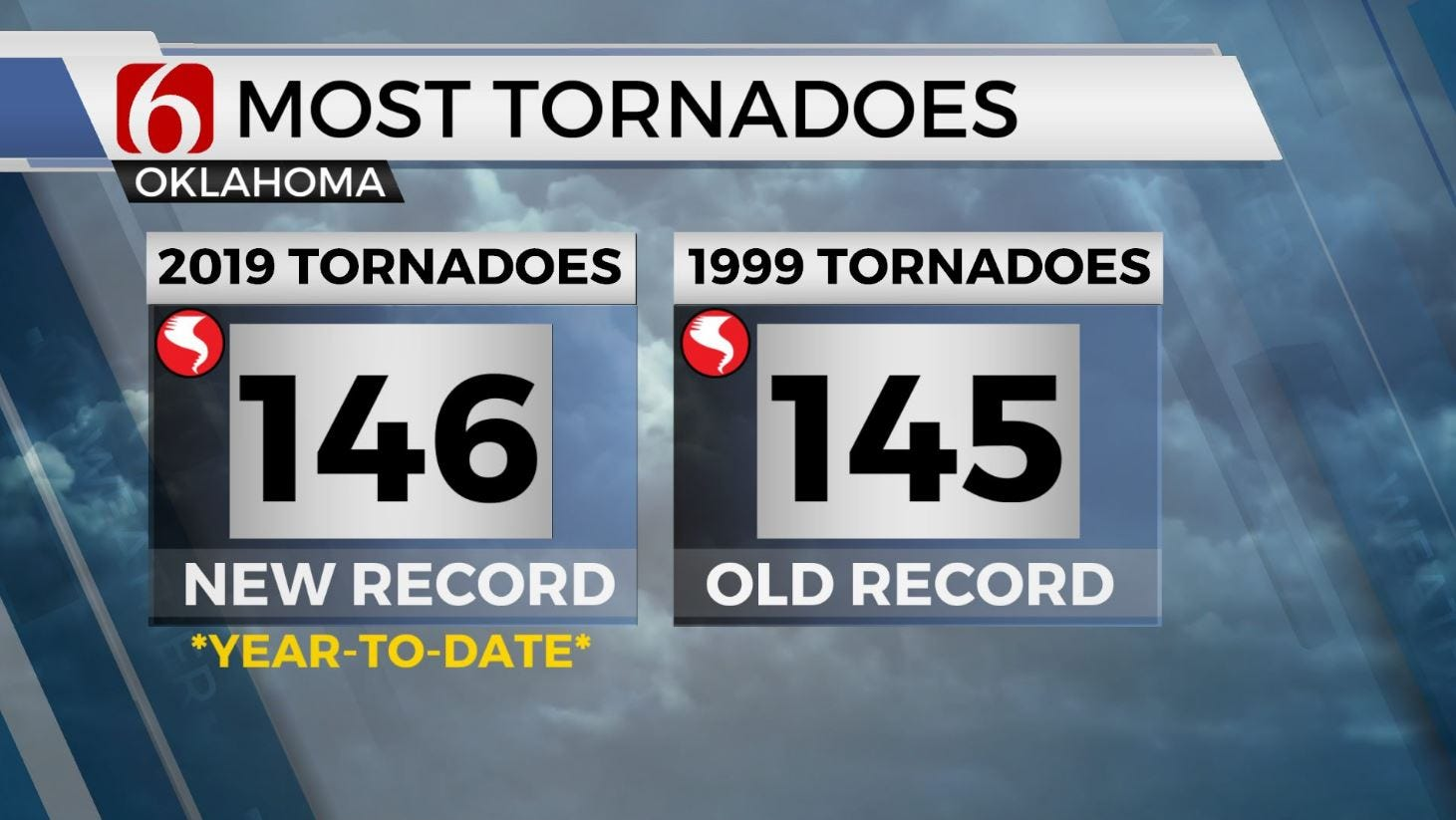 Oklahoma Sets New Annual Record For Tornadoes