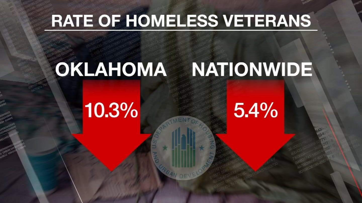 Drop In Homeless Rate Among OK Veterans Nearly Double National Average