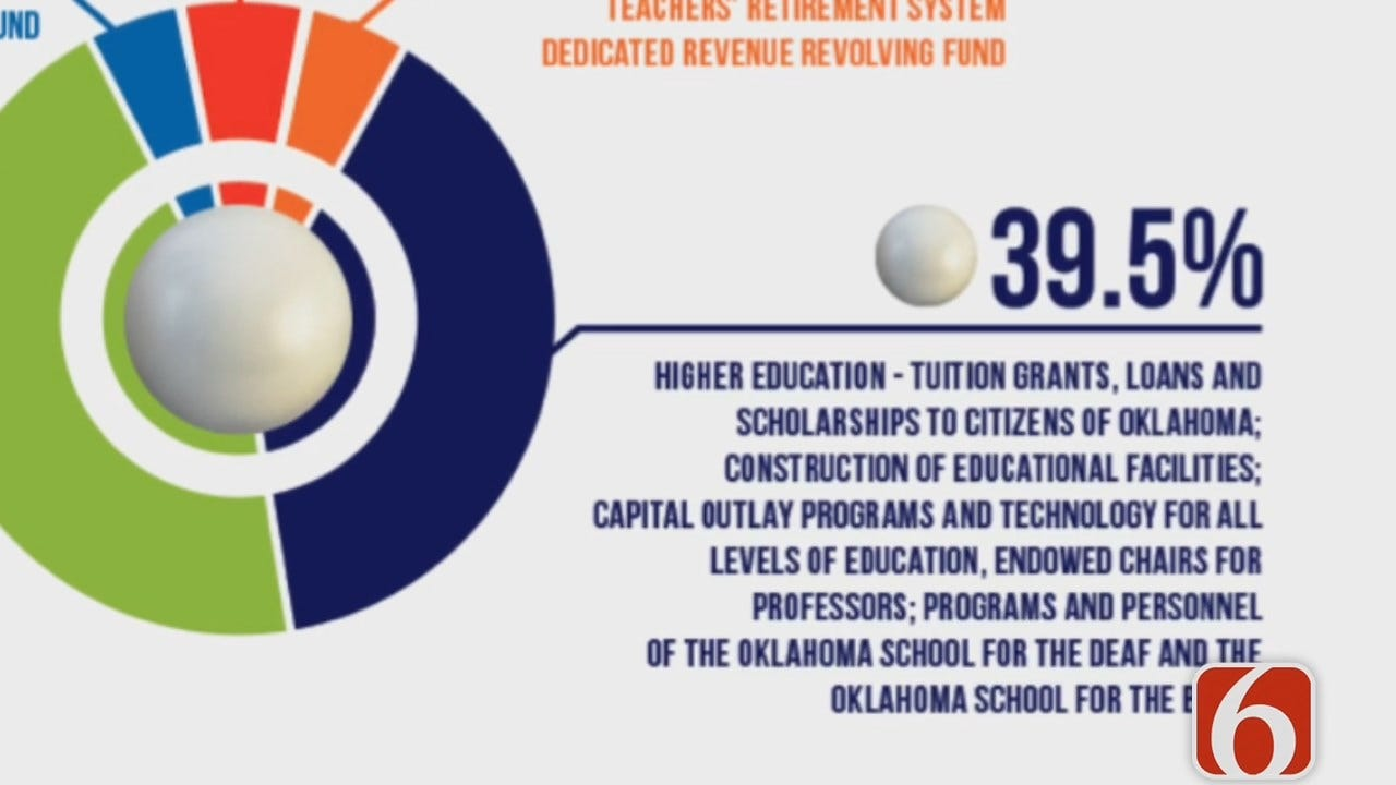 Dave Davis Reports More Oklahoma Lottery Money Directed To Education Funding