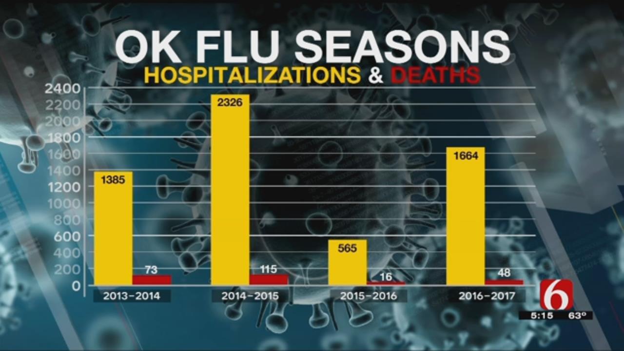 OK Flu Deaths, Hospitalizations Rise As Season Continues