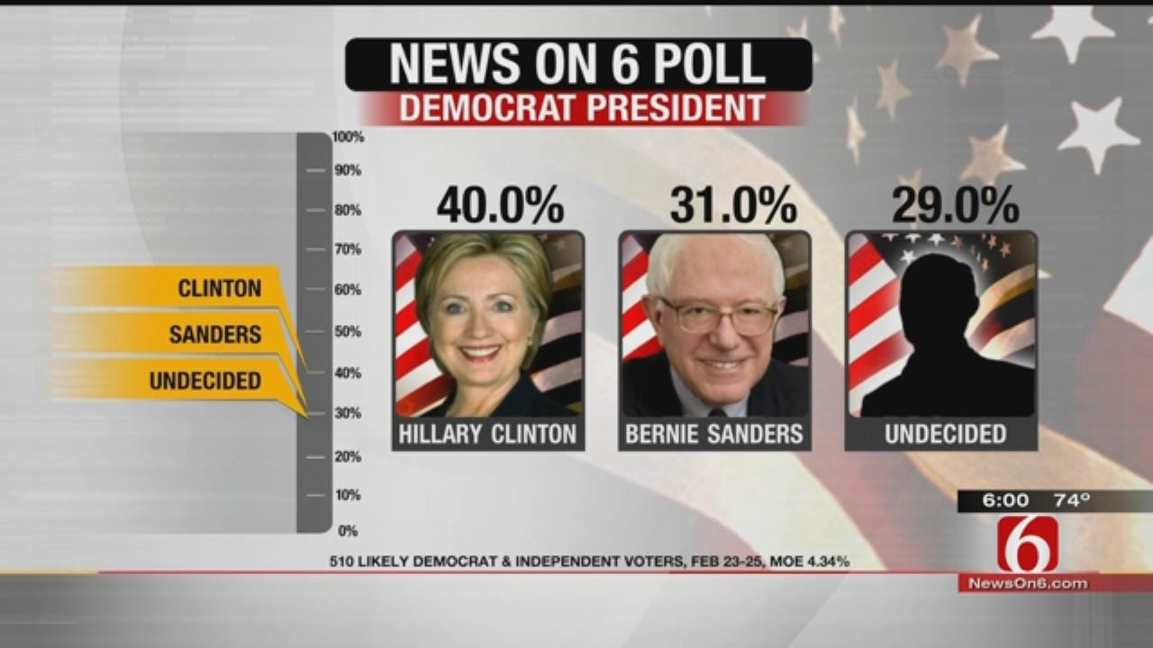 News On 6 Poll: Trump Still On Top; Clinton's Lead Narrows