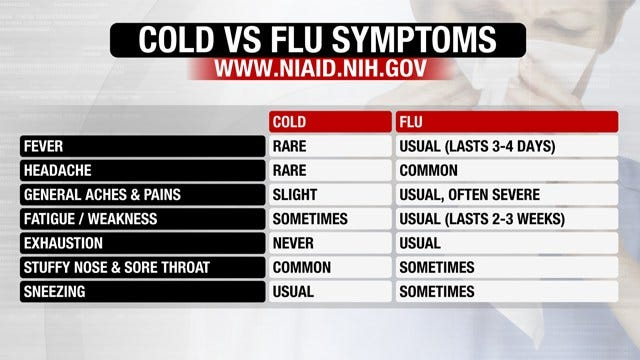 Tulsa Doctor Explains Difference Between The Flu And A Cold