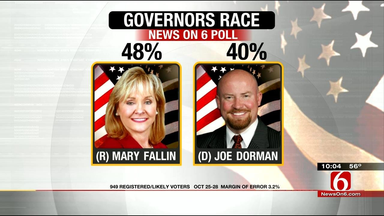 EXCLUSIVE POLL: Fallin Leading Governor's Race, Lead Slipping