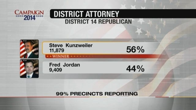Voters Choose Steve Kunzweiler For Tulsa County District Attorney