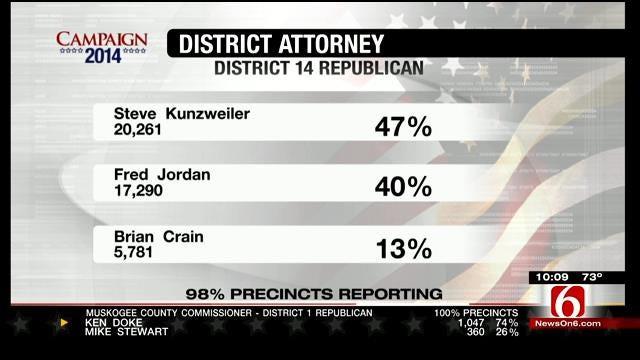 Steve Kunzweiler, Fred Jordan Head To Runoff Election
