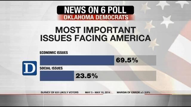 EXCLUSIVE POLL: Oklahoma Democrats, Republicans Disagree Over Tea Party, Agree Over Economy