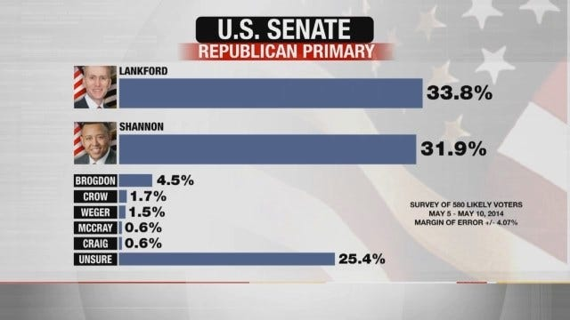 EXCLUSIVE POLL: James Lankford and T.W. Shannon Nearly Tied In U.S. Senate Primary