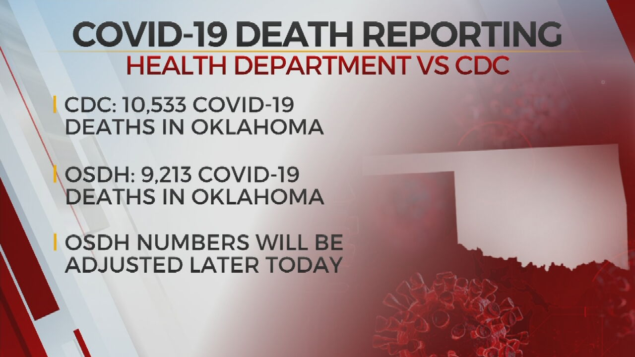 Oklahoma State Department of Health Expected To Update COVID-19 Death Count
