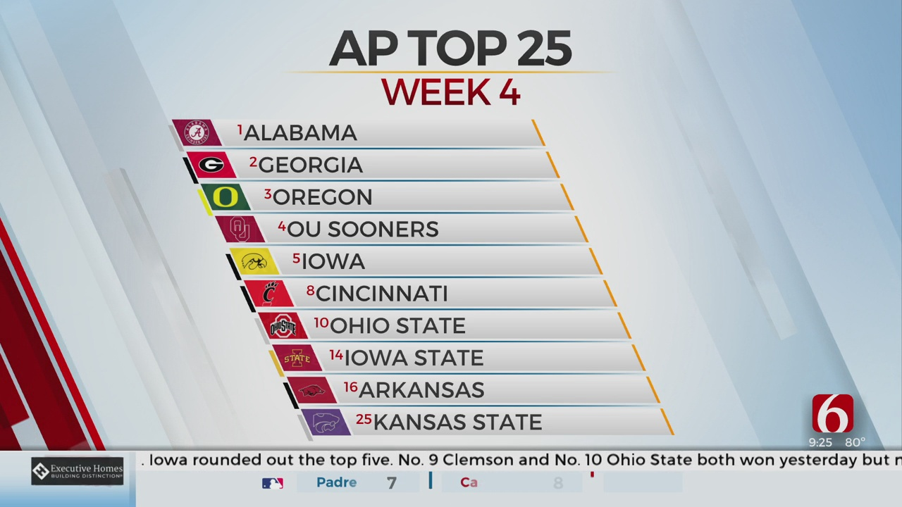 Oklahoma Slips In New AP Poll After Close Win Over Big 8 Rival Nebraska