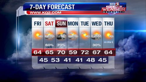 Image for KQ2 Forecast: A mild and sunny Friday ahead
