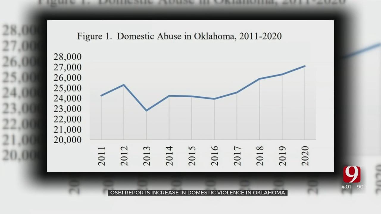 OSBI: Domestic Abuse Calls Reach 20-Year High In 2020