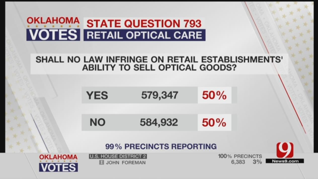Oklahomans Vote No On 4 Out Of 5 State Questions