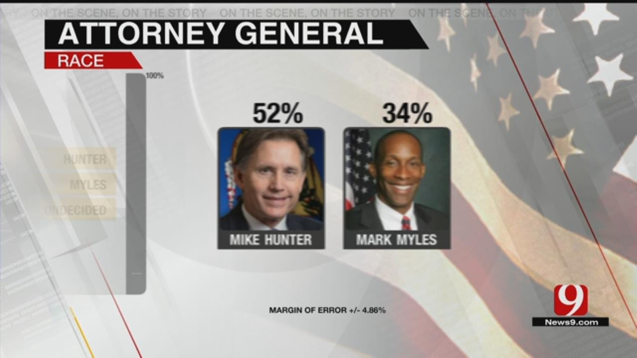 Exclusive News 9 Poll: Attorney General Race