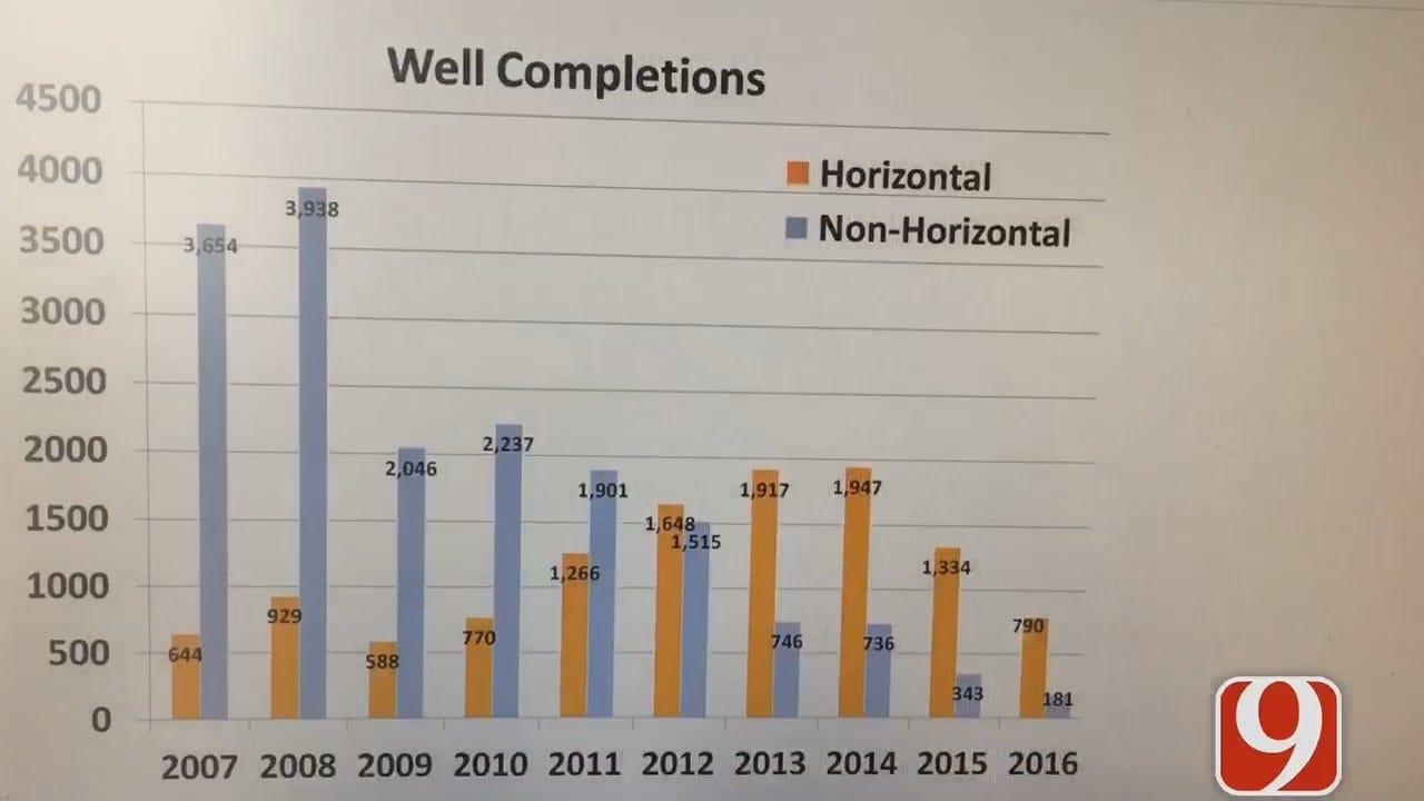 WEB EXTRA: Horizontal Wells vs Vertical Wells
