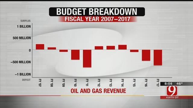 Breakdown Of Oklahoma's Budget Problem