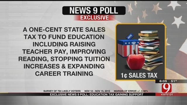 EXCLUSIVE POLL: Education Tax Gaining Support