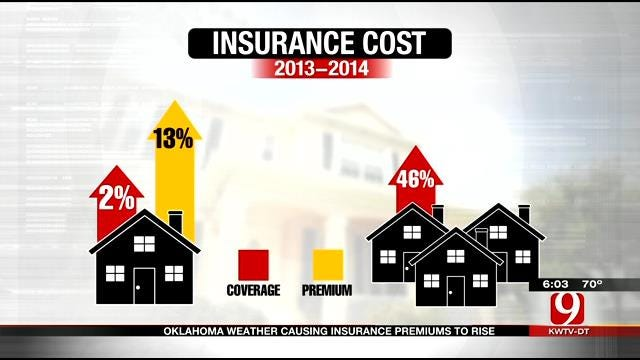 Oklahoma Weather Causing Insurance Premiums To Rise