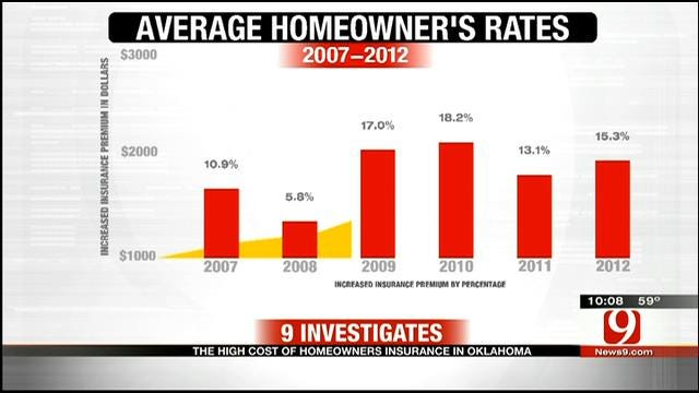 9 Investigates: The High Cost Of Homeowner's Insurance In Oklahoma