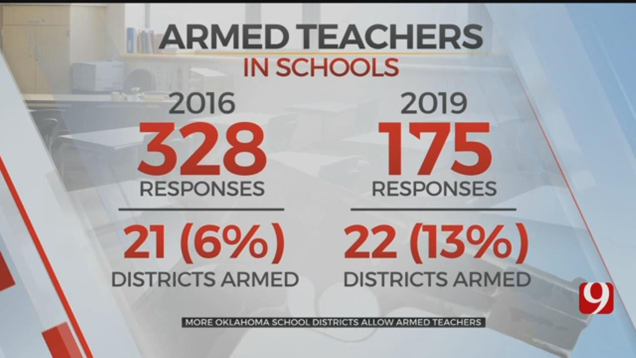 More Oklahoma School Districts Allowing Armed Teachers In Response To Shootings