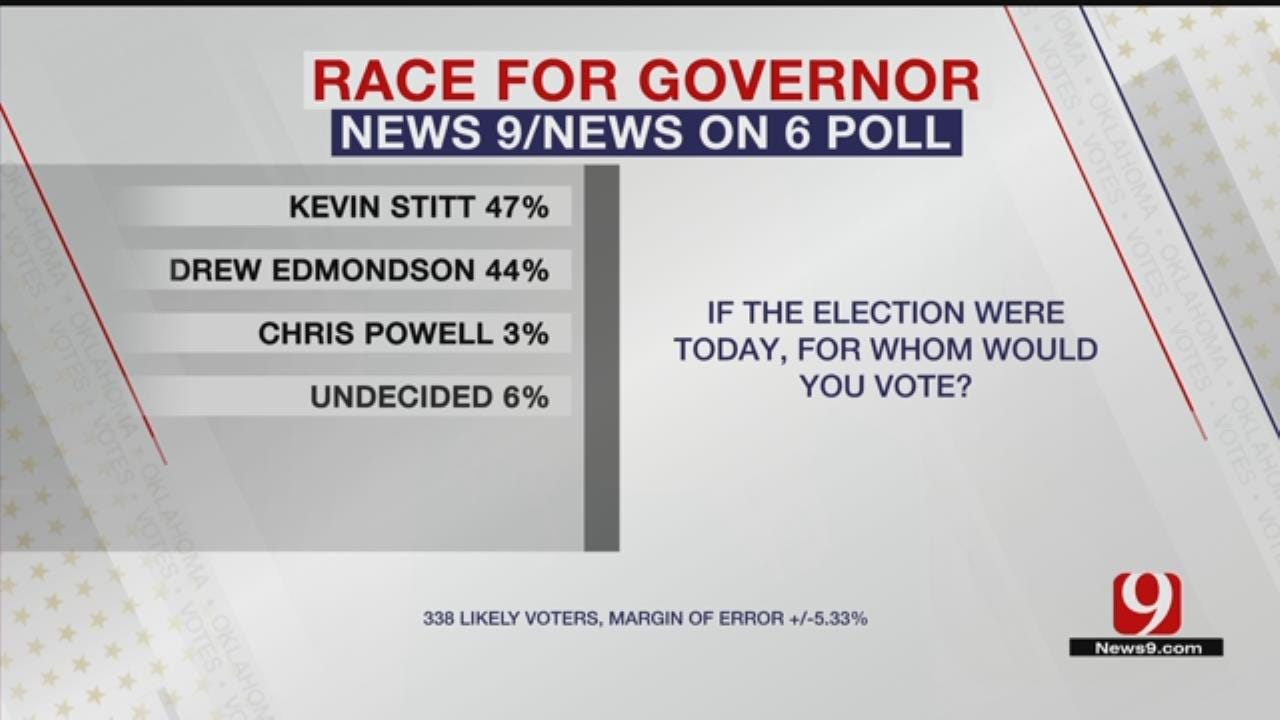 Exclusive News 9 Poll Shows Who Oklahomans Favor Governor