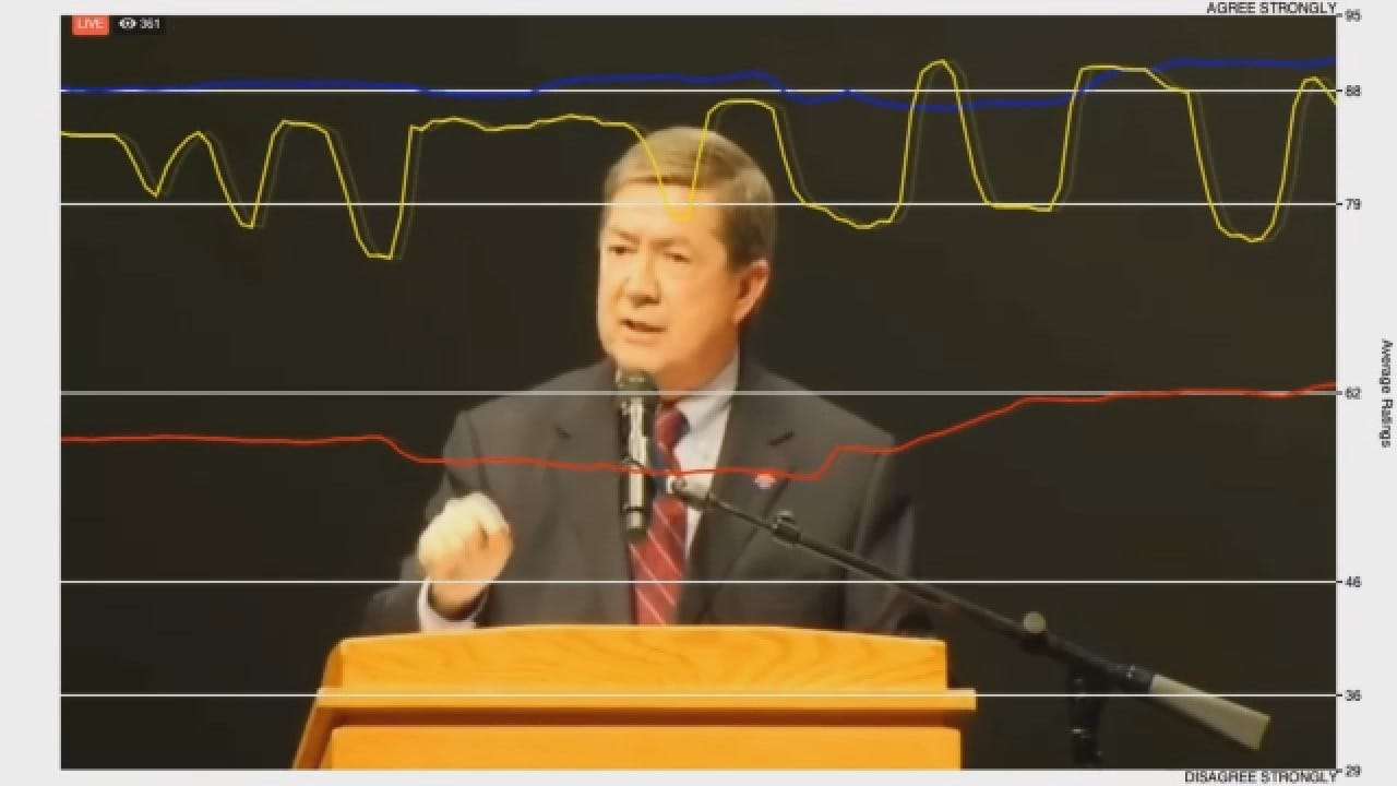 Dial Test: Drew Edmondson's Best Performance