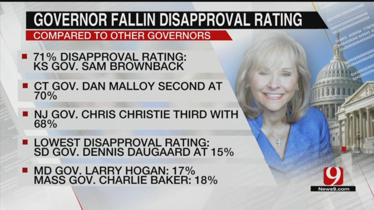 Fallin's Approval Ratings Continue Downward Trend
