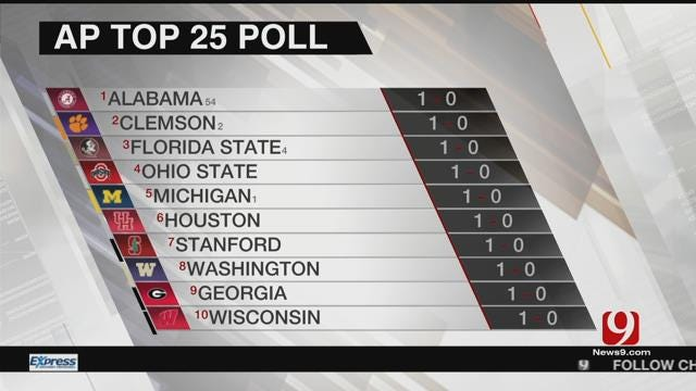 AP Releases College Football Poll