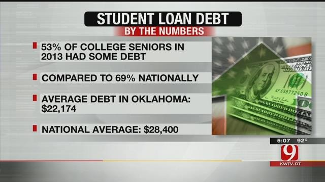 Student Loan Debt Continues To Grow With New School Year