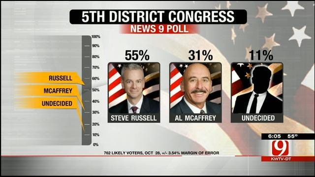 EXCLUSIVE POLL:Steve Russell Pulling Away In 5th District Race