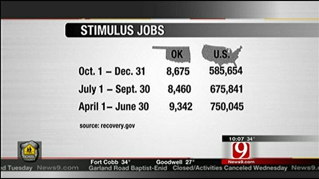 How Many Jobs Has Stimulus Spending Created?