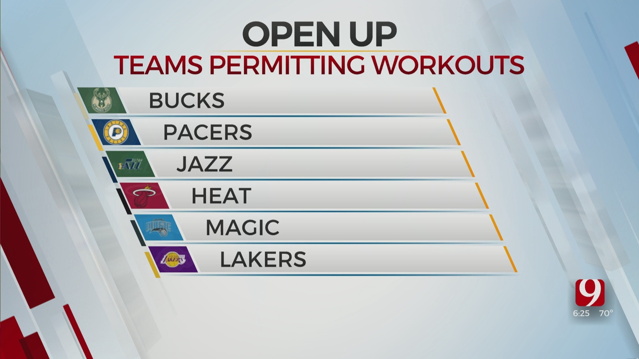 Lakers, Rockets Set To Reopen Practice Facilities