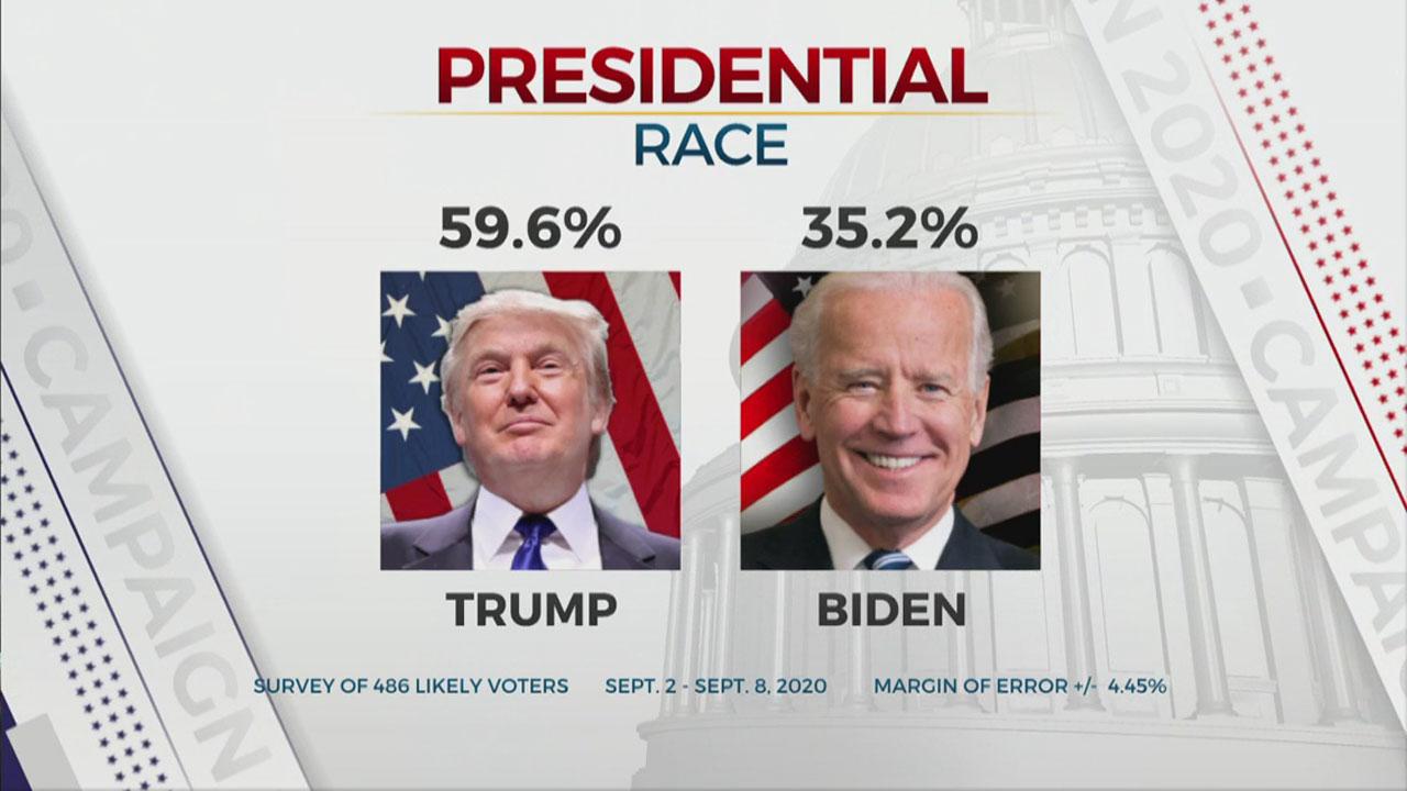 President Poll