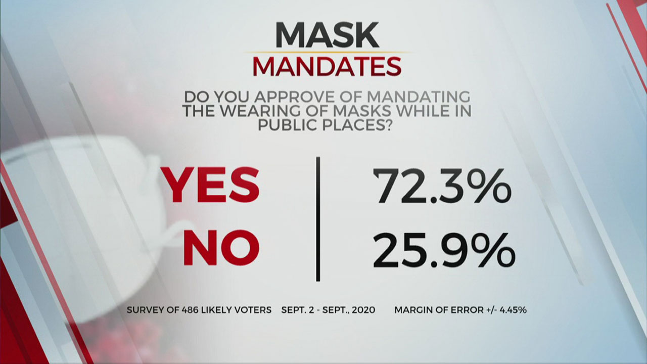 Mask and school poll