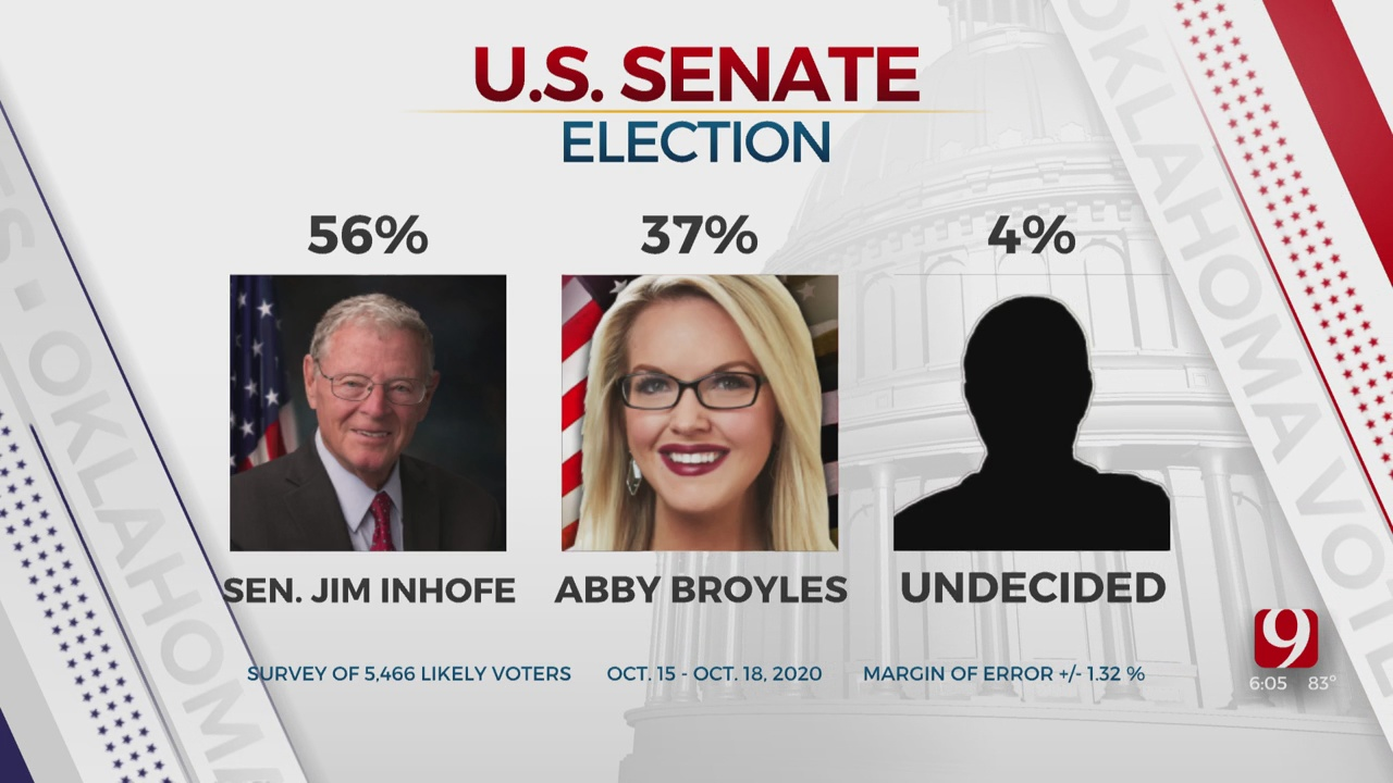 News 9/News On 6 Exclusive Poll: Inhofe Leads Broyles By 20 Points In U.S. Senate Race