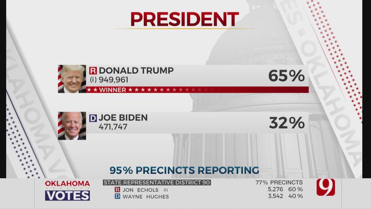 President Trump Wins Oklahoma In 2020 Election