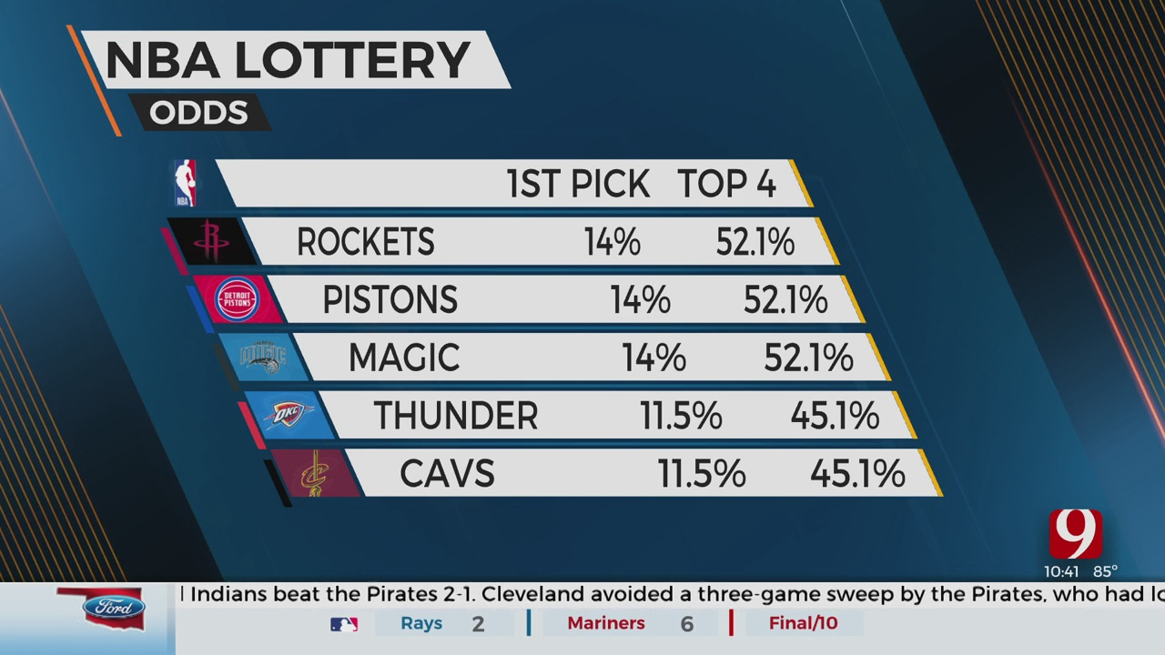NBA Draft Lottery Preview