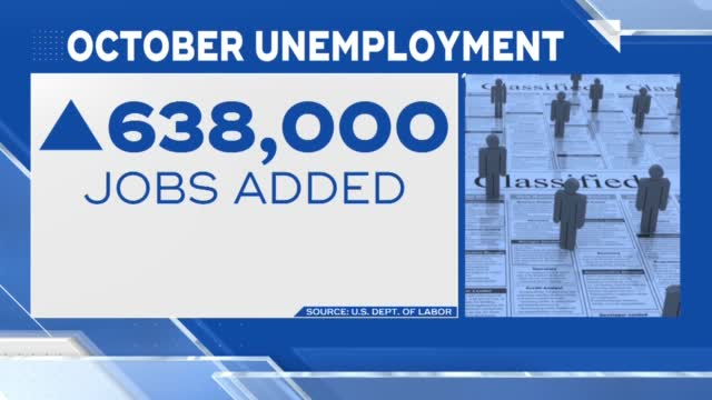 Unemployment Drops To 6.9%, US Adds A Solid 638,000 Jobs