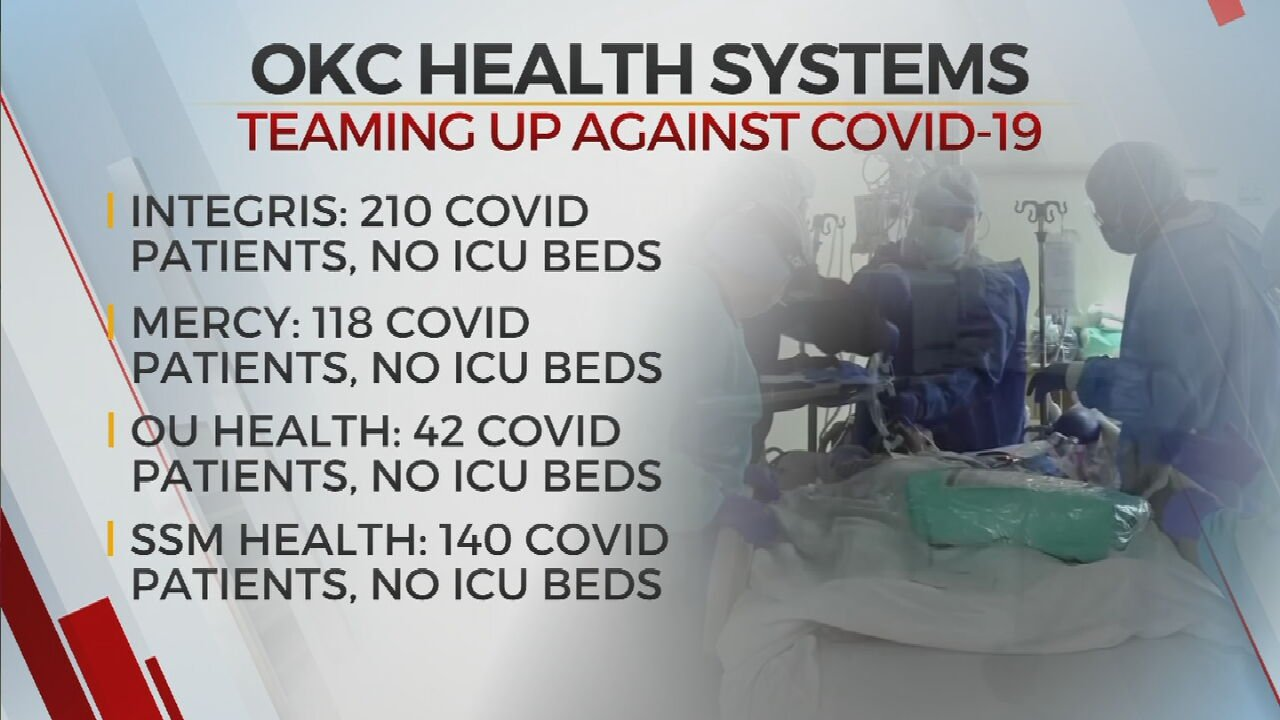 4 OKC Health Systems Join Together To Provide Transparency On Rising Number Of COVID-19 Cases