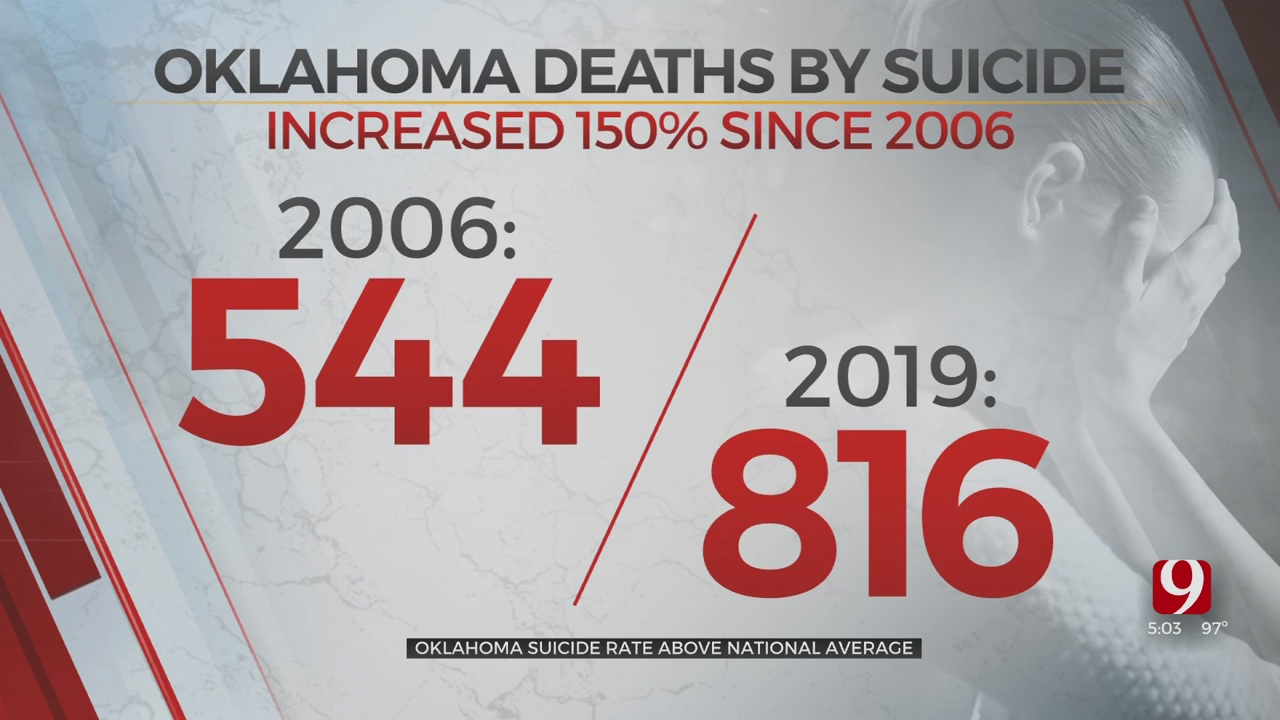 Mental Health Experts Concerned With Suicide Rate In Oklahoma During The Pandemic