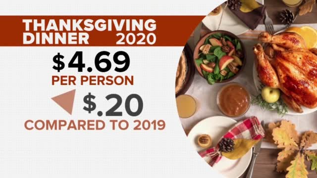 Thanksgiving Dinner Costs Drop To 10-Year Low