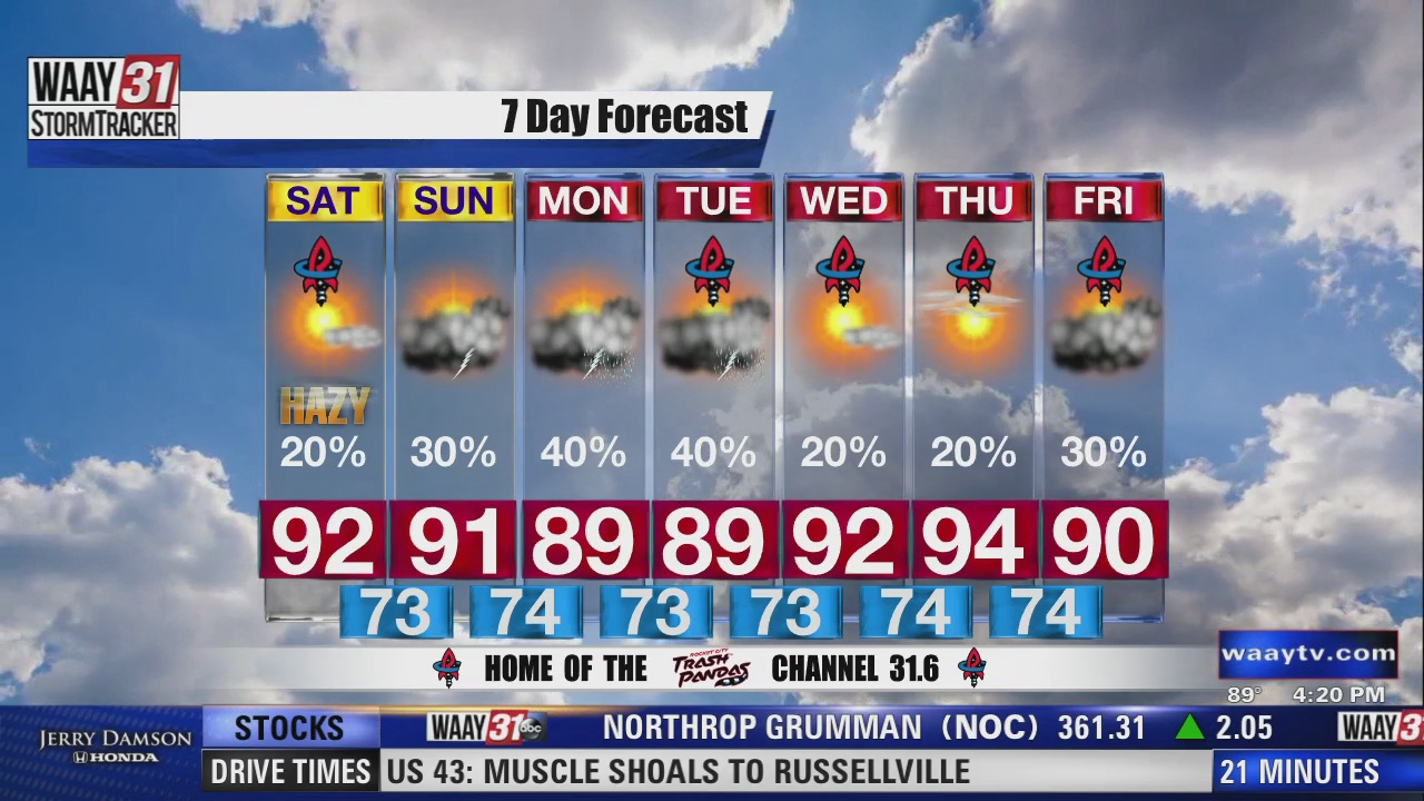 Image for A hot, hazy, humid weekend ahead for North Alabama