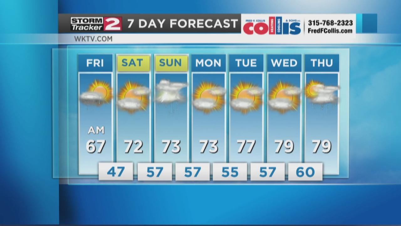Image for Friday Morning Forecast